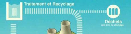 wpid-pub_areva_recyclage-2007-09-4-16-21.jpg