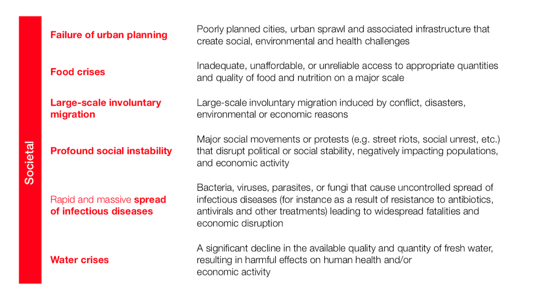 Societal_risks_2019-2020-03-23-13-16-1.png